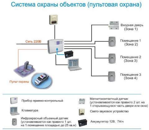 Схема сигнализации